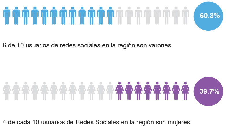 Estudio iLifebelt e IIMN sobre redes sociales 1 Genero de usuarios
