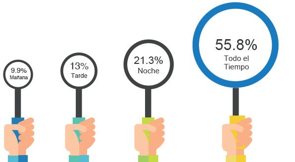 Estudio iLifebelt e IIMN sobre redes sociales 11 Horario Redes Sociales