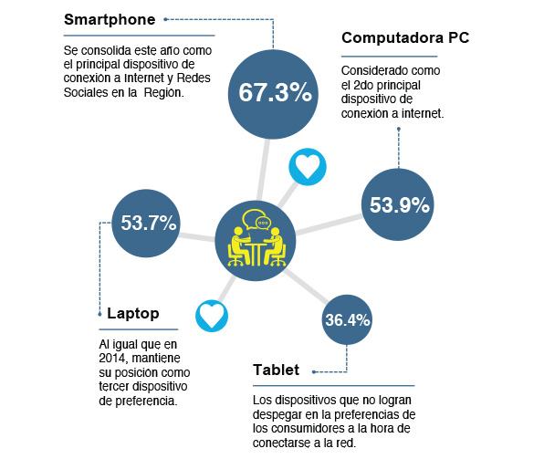 Estudio iLifebelt e IIMN sobre redes sociales 14 Dispositivo de conexion a redes sociales