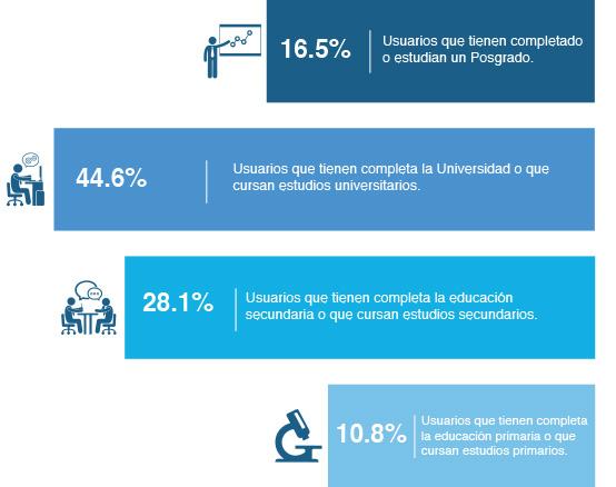 Estudio iLifebelt e IIMN sobre redes sociales 4 Situacion Academica