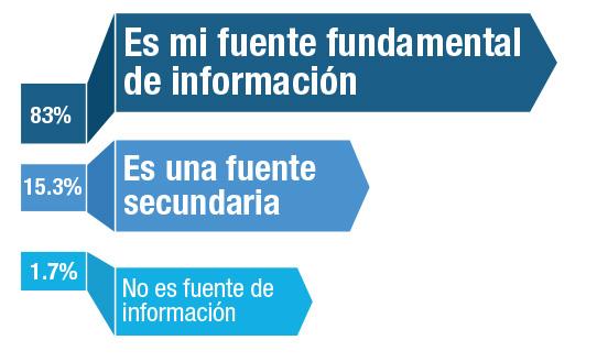 Estudio iLifebelt e IIMN sobre redes sociales 6 Informacion
