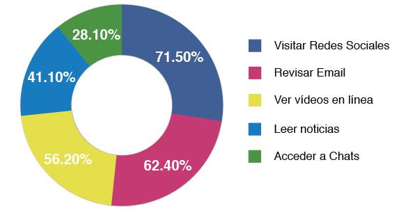 Estudio iLifebelt e IIMN sobre redes sociales 7 Actividades Reportadas