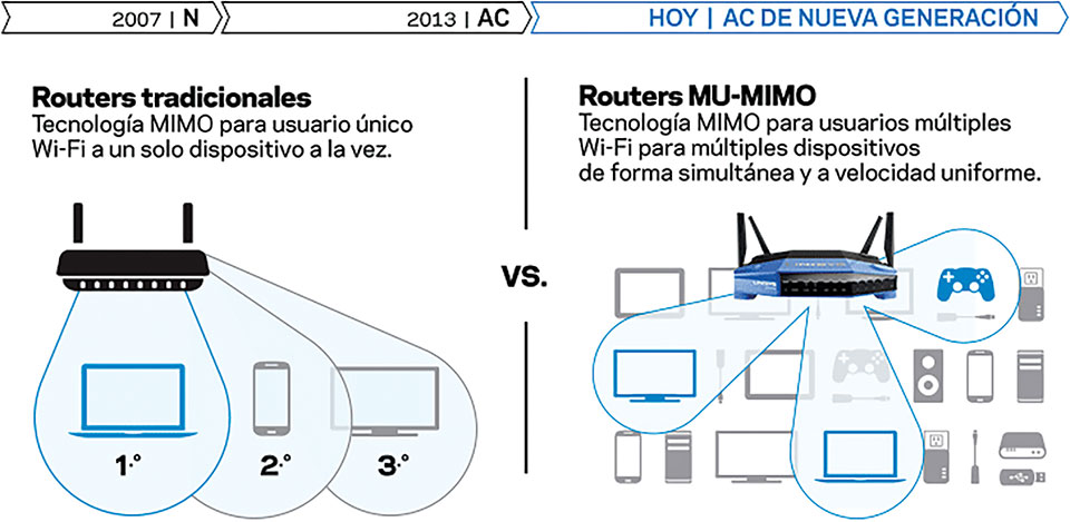 linksys-routers