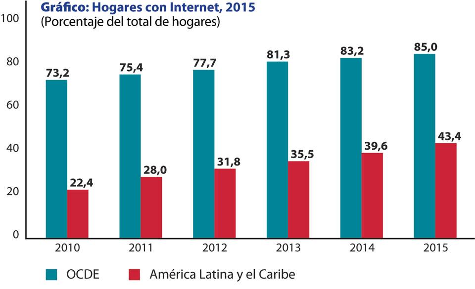 Grafico Porcentaje de hogares con acceso a Internet 2015