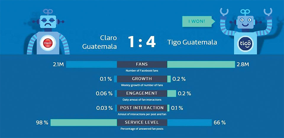 Cual es la mas empresa de telefonia popular en Guatemala